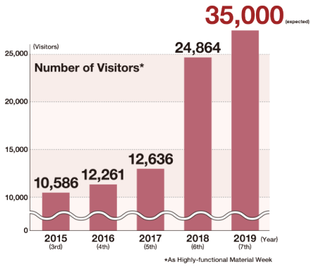 [Osaka Show] Number of Visitors
